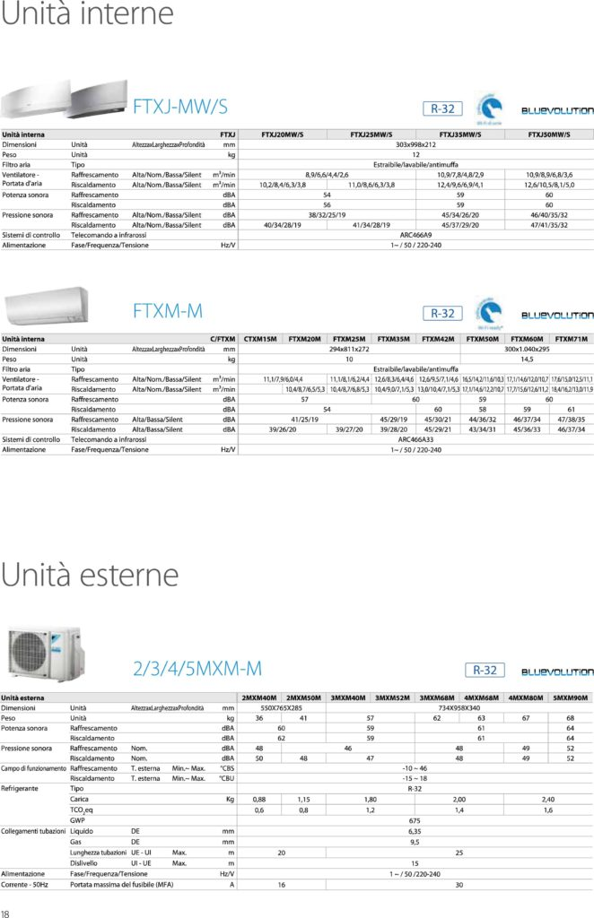 3MXM68M+FTXM25M+FTXM25M+FTXM35M Trialsplit Daikin 3MXM68M+FTXM25M+FTXM25M+FTXM35M MXM52 68 80M scheda tecnica compressor 662x1024