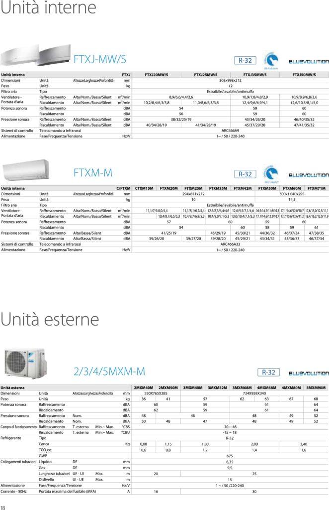 4MXM80M+FTXM35M+FTXM25M+FTXM25M+FTXM25M Quadrisplit Daikin 4MXM80M+FTXM35M+FTXM25M+FTXM25M+FTXM25M MXM52 68 80M scheda tecnica compressor 662x1024