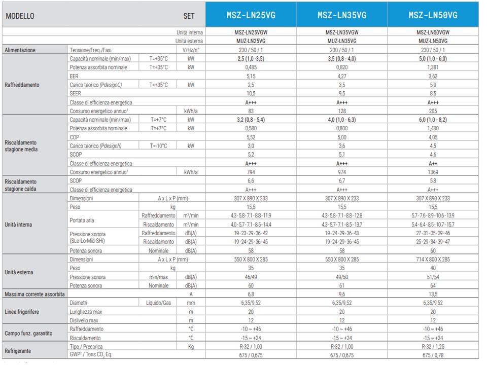 Climatizzatore/Condizionatore Mitsubishi Electric Monosplit Parete Kirigamine Style White 21000 Btu MSZ-LN60VGW 4